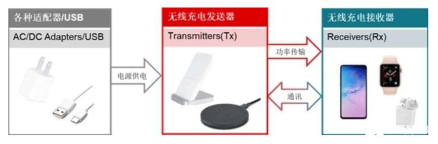TI多种无线充电方案在不同场景中的应用