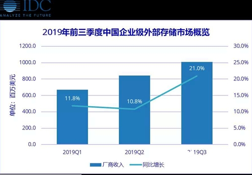 外置存储的增长进一步放缓 成熟企业级存储市场平稳...