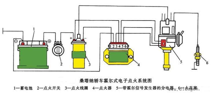 电子点火系统的优点_电子点火系统使用应注意事项