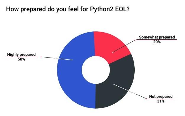 Python 2淘汰后,一半的的公司沒有針對計劃