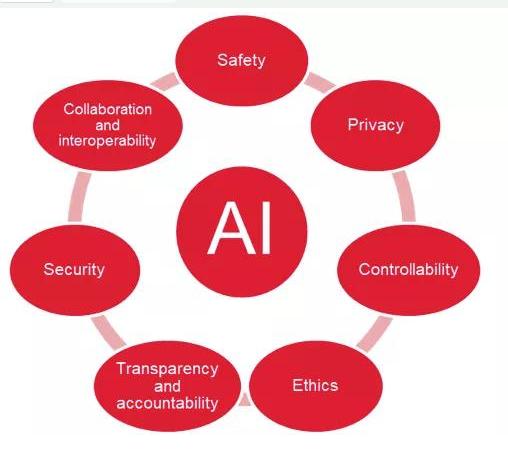全球人工智能政策和法规是如何发展的