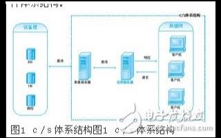 兩種組態軟件體系結構c/s和b/s的性能比較與設計建議