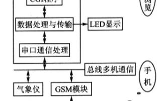 基于ARM嵌入式系统与Internet网络技术实...
