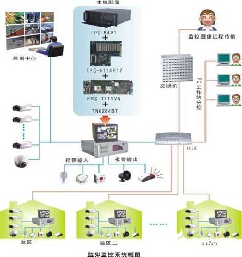 基于计算机网络多媒体技术的监狱视频监控系统的设计方案