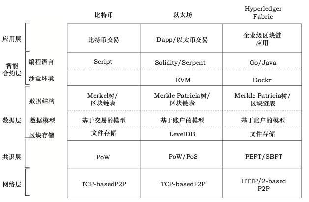 区块链商业技术架构全面解读