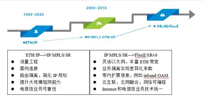 為什么SRv6和FlexE是第三代IP核心技術