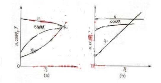 牵引电机的基本原理_牵引电机的分类和各自特点