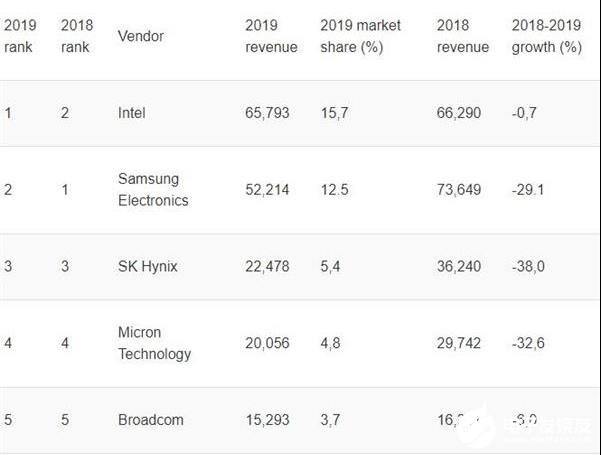 2019年存储芯片市场显著恶化 拖累了全球半导体市场下滑11.9%