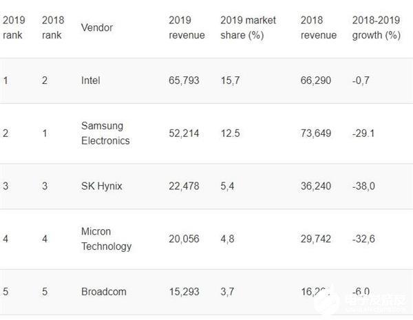 Intel重回全球半导体市场第一位置