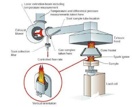 锥形量热仪的工作原理_锥形量热仪的主要参数