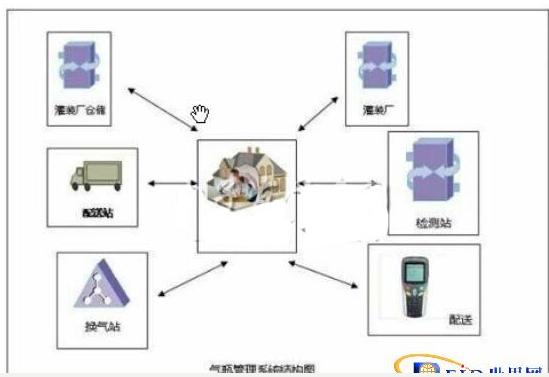 气瓶管理系统如何融合rfid技术