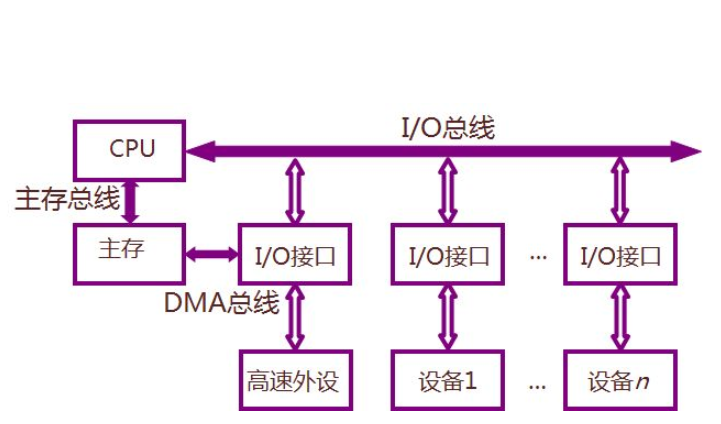 SPI和IIC、IIS、UART、CAN、SDIO、GPIO总线的详细资料简介