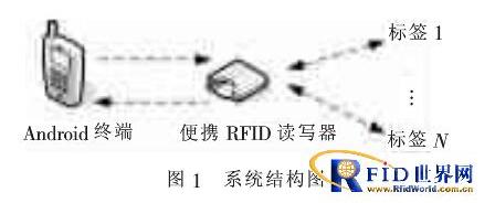 基于RFID与Android平台的清点系统是怎样的