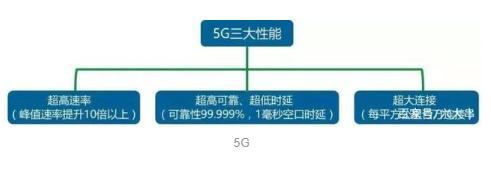 5G手机这是一个大家不得不入的坑?