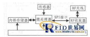 集成RFID的电池充放电参数采集节点是如何设计的