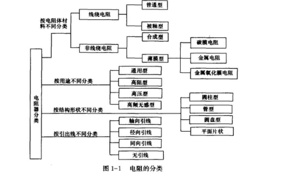 从零开始学电子元器件识别与检测技术PDF电子教材