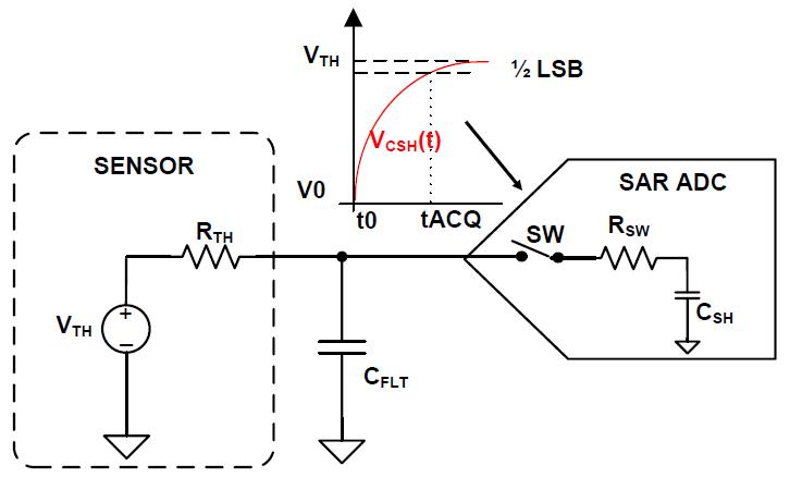 模拟工程师电路设计指导手册数据转换器