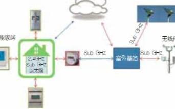 面向物联网的Sub-GHz无线技术的解决方案分析