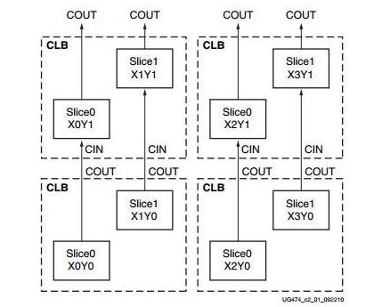 关于Xilinx FPGA内部体系结构的分析