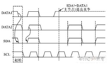基于延时比较的模拟I2C总线多主通信方法设计