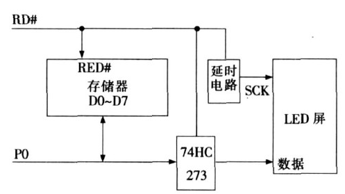 LED大屏幕的控制电路优化设计