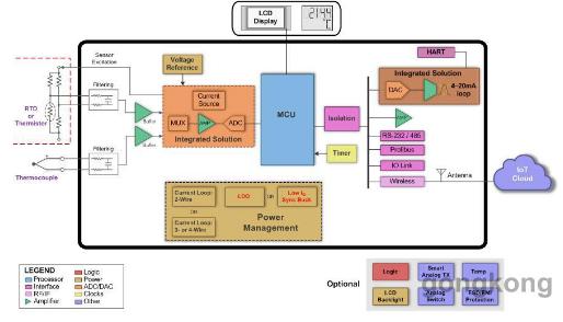 基于智能传感器的温度变送器供电电路设计