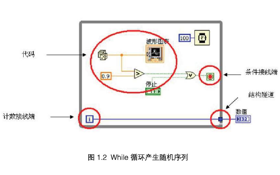 LabVIEW中的循环结构详细资料说明