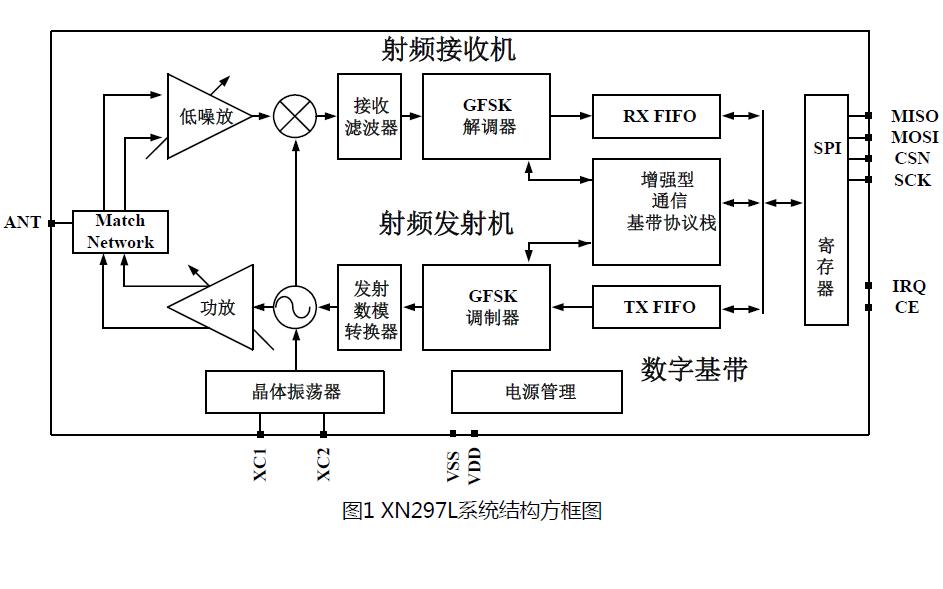 XN297L单片无线收发芯片的中文数据手册免费下载