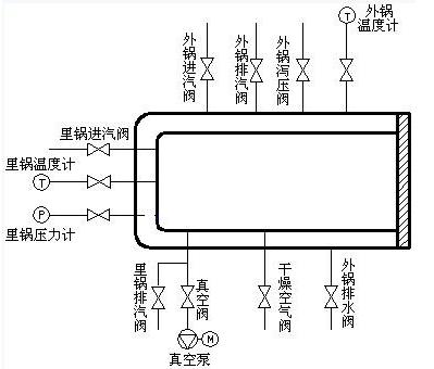 80C196KB單片機對滅菌器的控制設計方案