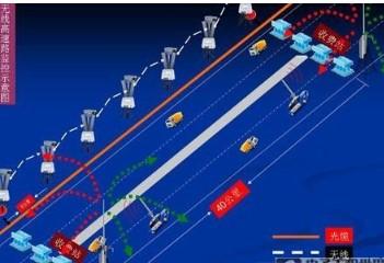 Bitwave無線監控傳輸系統解決高速遠距離傳輸...