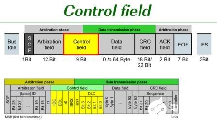 CAN FD匯流排技術是什麼?與CAN匯流排技術有何不同之處