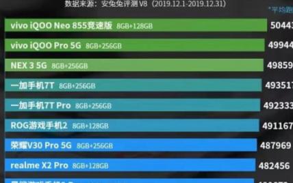 位居5G手机商用榜前列 vivo系列产品口碑实力双收
