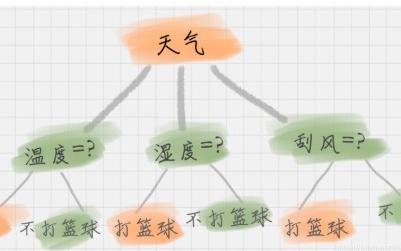 详解机器学习决策树的优缺点