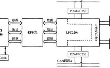 采用LPC2294四路CAN控制器实现智能通信卡系统的设计