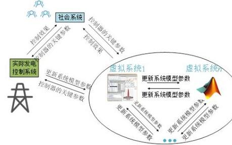 懒惰强化学习算法在发电调控REG框架的应用