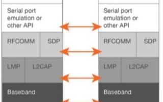如何利用藍牙串行適配器通過引導加載讓器件實現無線觸發