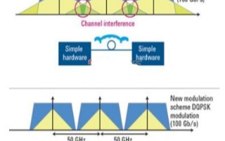 采用DQPSK调制与PDM技术提高光纤链路的数据...