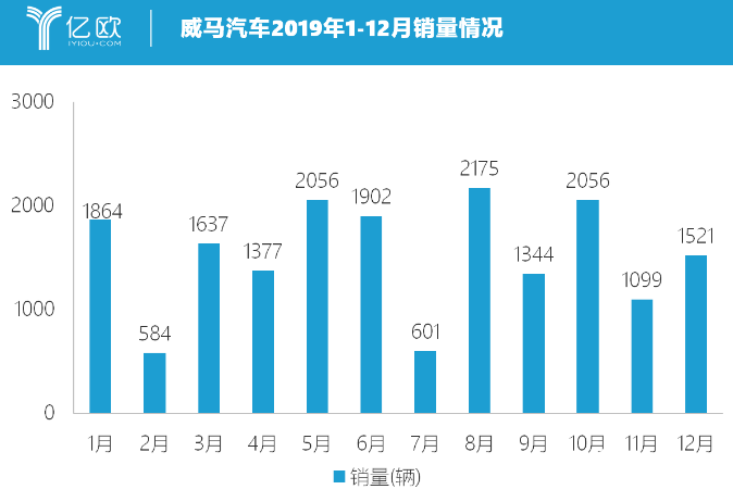 EX6 Plus400五折卖 威马汽车正重塑中国新能源汽车行业定价规则