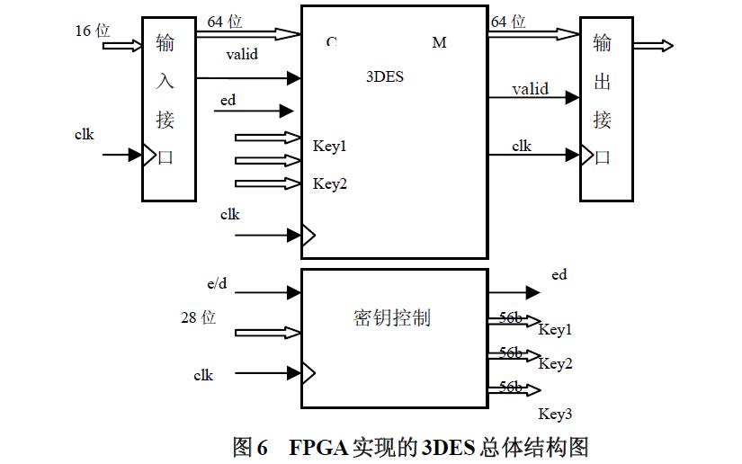 3DES数据加密算法的原理和使用FPGA设计的详细说明