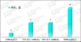 乘用车动力电池系统能量密度创新高 达到191Wh/kg