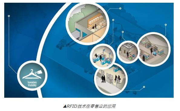 RFID技术深度解析你了解吗
