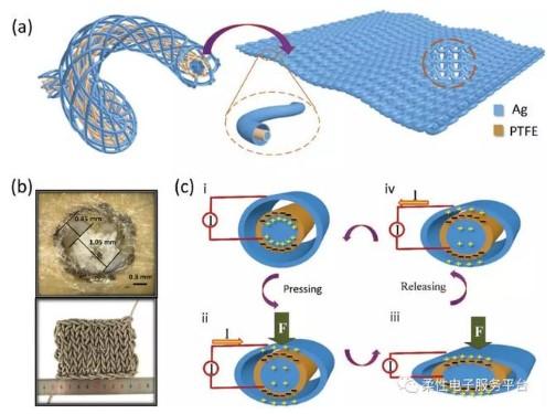 未来5年内自供电织物触摸传感器将颠覆电子纺织品行...