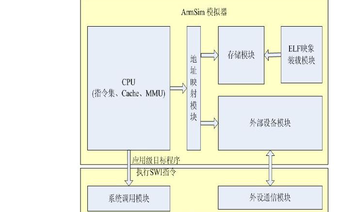使用ARM处理器设计实现全系统模拟器ArmSim的详细资料说明