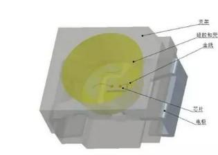 如何提高LED灯的取光效率