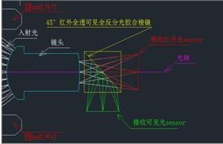 黑光技术摄像机的工作原理及使用优势分析