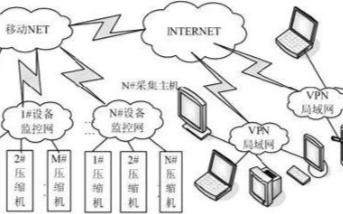 采用组态软件与现场总线技术实现CNG压缩机物联网监控系统的设计