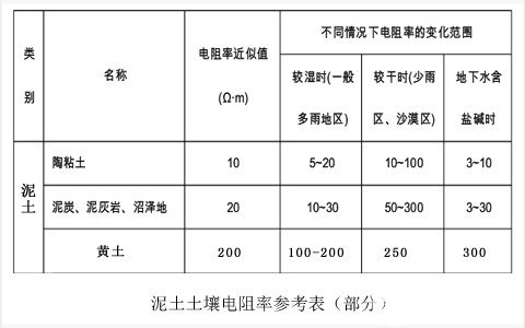 shijidianli在不同土质下土壤电阻率参考表