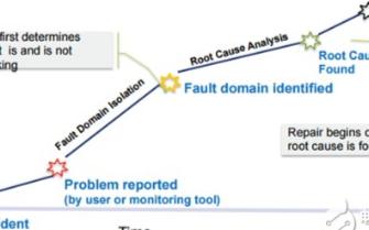 利用故障域隔离方法解决网络和应用性能问题