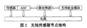 無線傳感器網絡的分簇算法的設計研究