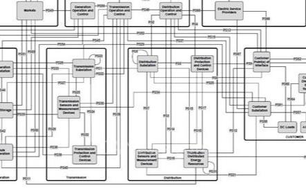 智能电网中基于IEEE P2030标准的互操作架构远景分析